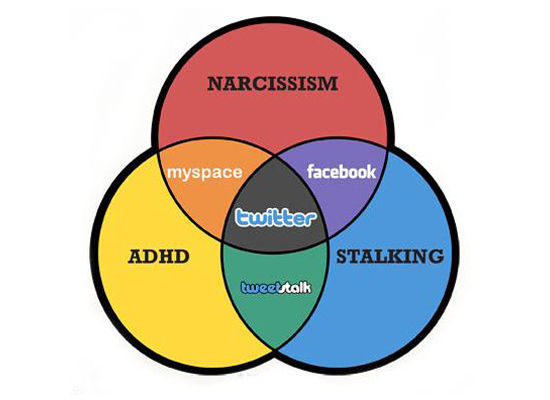 Funniest Venn Diagrams
