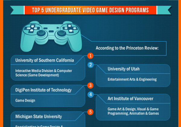 Video Game Designer Required Classes