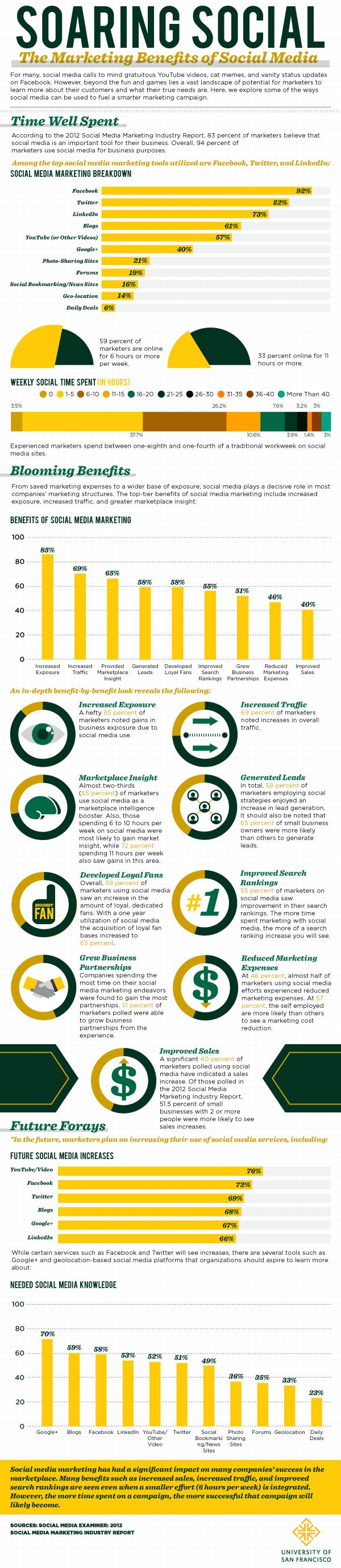 Soaring social: The marketing benefits of social media [infographic]