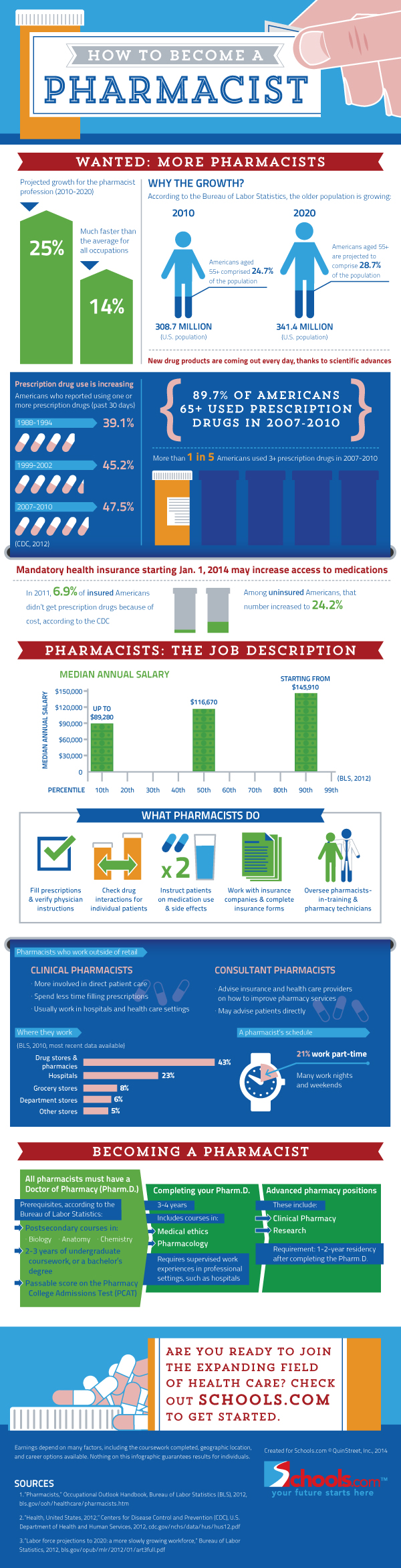 why i want to become a pharmacy technician If you want to become a pharmacy technician, getting the right training is a good place to start.