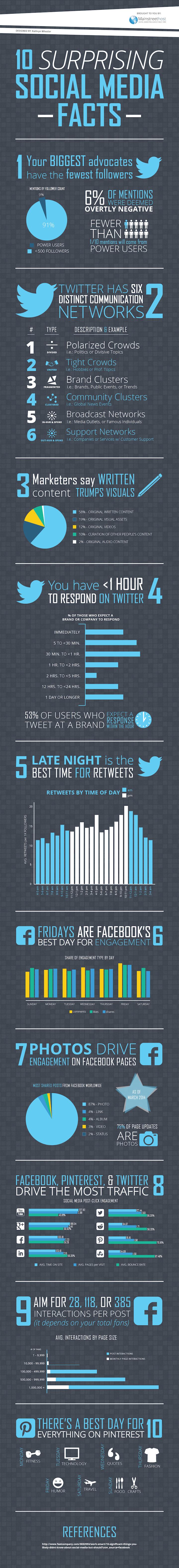 10-social-media-facts