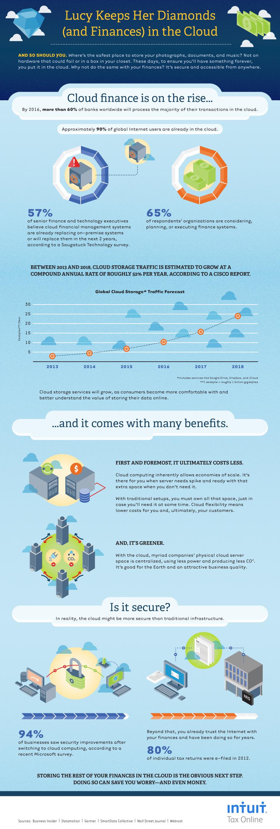 Intuit Cloud Computing