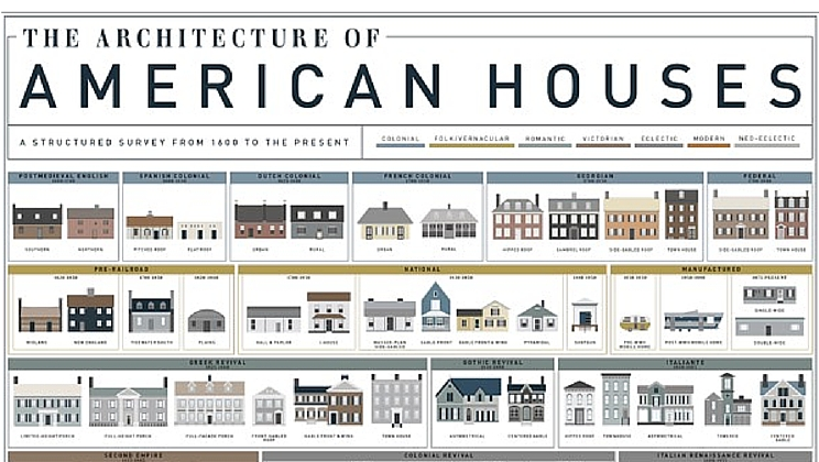 Architecture of the American house, from 1600 to present [chart ...