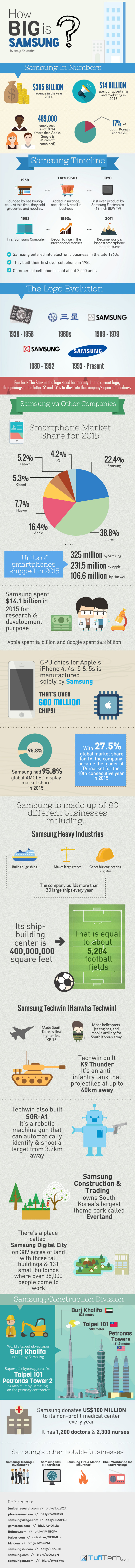 How-Big-Is-Samsung-Infographic