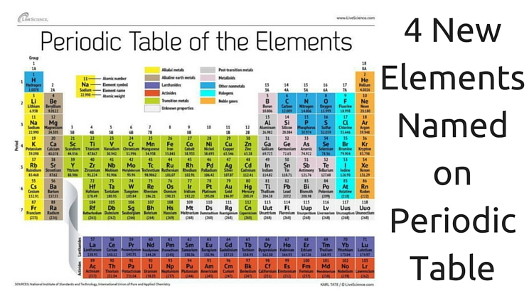 meet the four new elements of the periodic table video