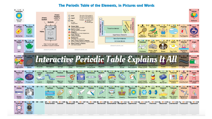 Interactive periodic table explains how each element is used interactive periodic table explains how each element is used urtaz Images