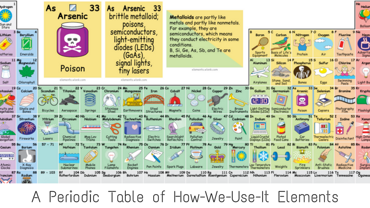 Interactive periodic tables explains how each element is used interactive periodic tables explains how each element is used urtaz Image collections
